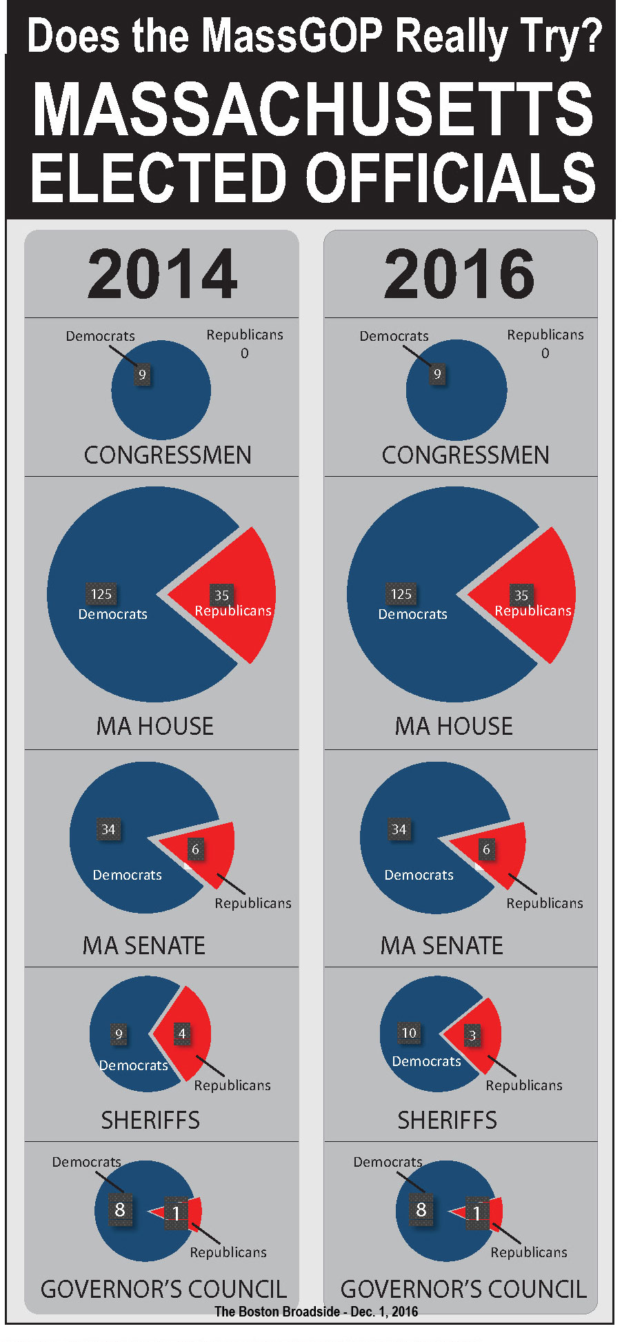 mass_elected_officials_2014-2016